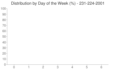 Distribution By Day 231-224-2001